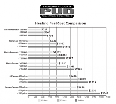 Electric Baseboard Heating Cost